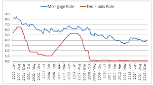 Mibor Rate Chart Fed Rate Hike Impact On Mortgage Rates Mibor Realtor