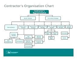 Organization Chart Doc 47 Extraordinary Large Organizational Chart