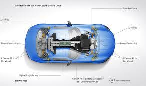 Mercedes Benz SLS AMG Electric Drive A 740 hp super sports car with