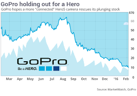 Gopro Stock Quote Extraordinary GoPro's Stock Risks 'faceplant' If New Products Fail MarketWatch