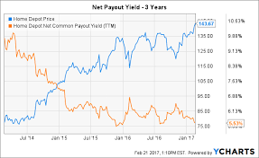 Home Depot Too Much Excitement The Home Depot Inc Nyse