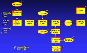 Events And Causal Factors Chart Example 73 Skillful Causal Factor Chart Template