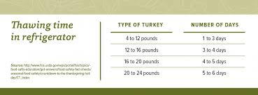 Turkey Thawing Chart Three Ways To Safely Thaw Turkey Cfaes