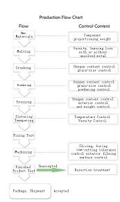 Magnets Plant View Manufacturing Equipments Flow Chart