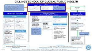 Atrium Health Organizational Chart Gillings School Leadership And Organizational Structure