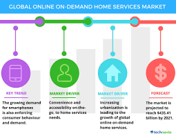 Services Marketing Global Online On Demand Home Services Market 2017 2021 To Grow At A