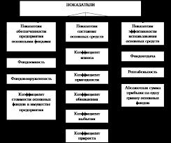 Курсовая работа Показатели состояния и эффективности  Рис 1 1 Показатели состояния и эффективности использования основных средств