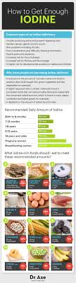 Iodine Levels In Food Chart Iodine Rich Foods The Key Health Benefits They Provide