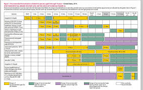 Vaccination Chart For Babies Usa Vaccinations Schedules Qatar Versus Of Scalpels