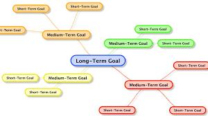 beautiful short and long term goals examples for it career exam resume beautiful short and long term goals examples for it career exam paper answers fresh short