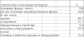 Реферат Пути повышения эффективности использования основных   Структура основных фондов промышленности России по 2010 году