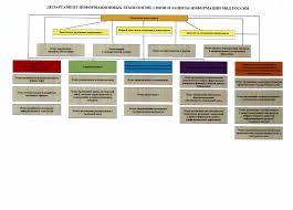 Департамент информационных технологий связи и защиты информации  Символика ДИТСиЗИ МВД России