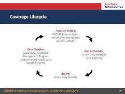If you are a member of the selected the tricare reserve select program exceeds the minimum essential coverage standards under the aca. Tricare Choices For National Guard And Reserve Members Youtube