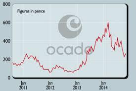 Ocado Share Price Chart Shares In Focus Will Ocado Ever Make Money Moneyweek