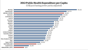 Health Insurance Comparison Chart Canada Conservative Think Tank 10 Countries With Universal Health