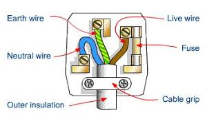 diagram of wiring of a plug all about electric pinterest Plug Socket Diagram diagram of wiring of a plug all about electric pinterest physics, gcse physics and math plug socket wiring diagram
