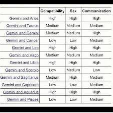 Gemini And Gemini Compatibility Chart For Gemini Compatibility Gemini Compatibility Virgo