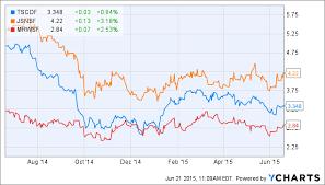 Ocado Share Price Chart Ocado Stasis For Now Ocado Group Plc Otcmkts Ocdgf