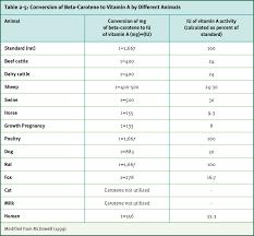 Vitamin A Ruminants Compendium Dsm
