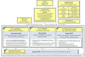 Opnav N2 N6 Org Chart Navy Cyber Resilience Pdf