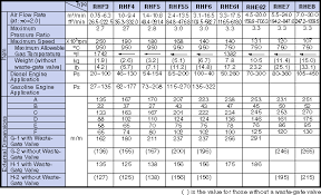 Turbo Size Chart Gm 8 Turbo Specs Diesel Place Chevrolet And Gmc Diesel