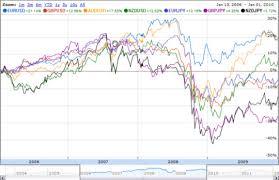 Forex Currency Pair Correlations Strategies Calculators