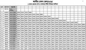 Military Pay Chart 2016 Pdf Salary Structure Approved On Sep 7 2015 Pay Scale 2015 Bd