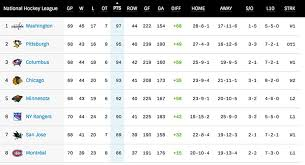 1st Ohio Explainer How To Read The Nhl Standings Table