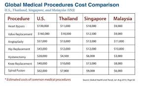 Medical Tourism Cost Comparison Chart Your 5 Step Medical Tourism Checklist The Daily Reckoning