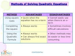 methods of solving quadratic equations