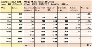 Fluorescent To Led Conversion Chart 24 Experienced Incandescent Lumen Chart