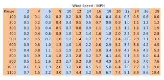Windage Chart Wind Formula Constants Snipers Hide Forum