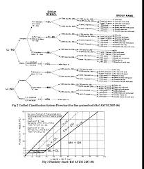 Unified Soil Classification System Symbol Chart Unified Soil Classification System Flow Chart