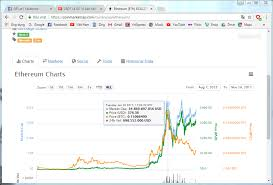 Zcash Difficulty Chart Zcash Mining Difficulty 24h Bittrex Monero Base Address