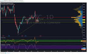 Tradingview Options Chart Wfc Chart Spy Dia Qqq Stocks Stockmarket Trading