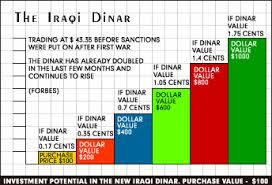 The New Iraqi Dinar