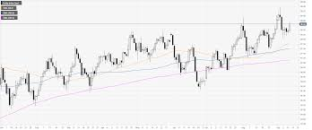 Dxy 10 Year Chart Us Dollar Index Technical Analysis Dxy Breaks To 4 Day High