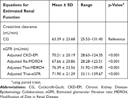 prediction of serum digoxin