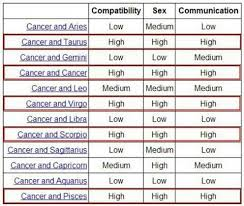 Pin By Karman On Cancer Zodiac Cancer Zodiac