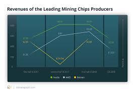 How Crypto Market Fall Influences Mining Hardware Sales And