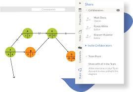 Pert Chart Software Pert Chart Online Creately