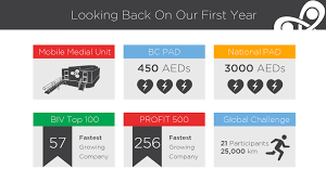 looking back on our first year as iridia medical iridia medical the above highlights are just a select few of the key accomplishments we ve achieved during our first year as iridia medical which has certainly been an