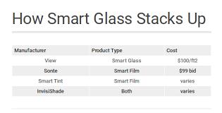 smart glass graphic