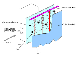 principles of electrostatic precipitator and factors affecting image diagram of the principle of electrostatic dust collection