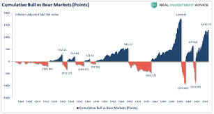 Deceptive Charts The Worlds Second Most Deceptive Chart Zero Hedge