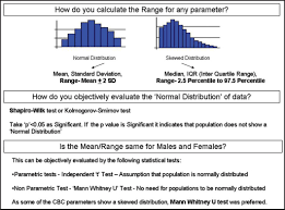 Reference Range Evaluation Of Complete Blood Count