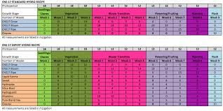 Botanicare Feeding Chart For Soil Botanicare Schedule Anything Grows