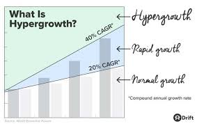 Define Growth Chart What Is Hypergrowth And How Do You Achieve It Drift