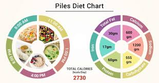 Daiting Chart Diet Chart For Piles Patient Piles Diet Chart Chart Lybrate