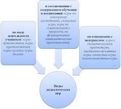 Реферат Особенности использования дидактических игр в структуре  Особенности использования дидактических игр в структуре урока на начальной ступени 12 летней школы и их